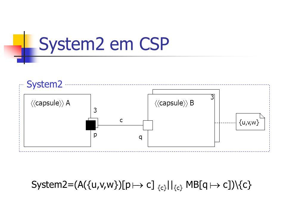 System2 em CSP System2. 3. capsule A. capsule B. 3. c. {u,v,w} p. q. System2=(A({u,v,w})[p  c] {c}||{c} MB[q  c])\{c}